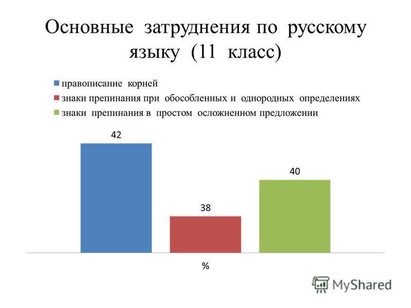Основные затруднения по русскому языку (11 класс)