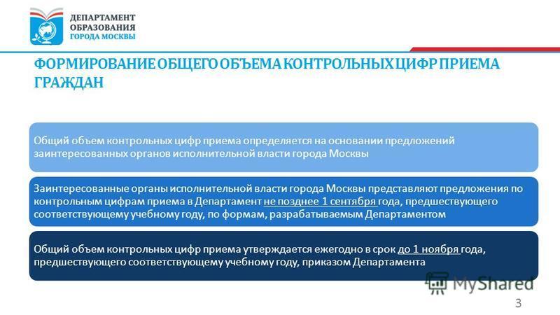 Общий объем контрольных цифр приема определяется на основании предложений заинтересованных органов исполнительной власти города Москвы Заинтересованные органы исполнительной власти города Москвы представляют предложения по контрольным цифрам приема в
