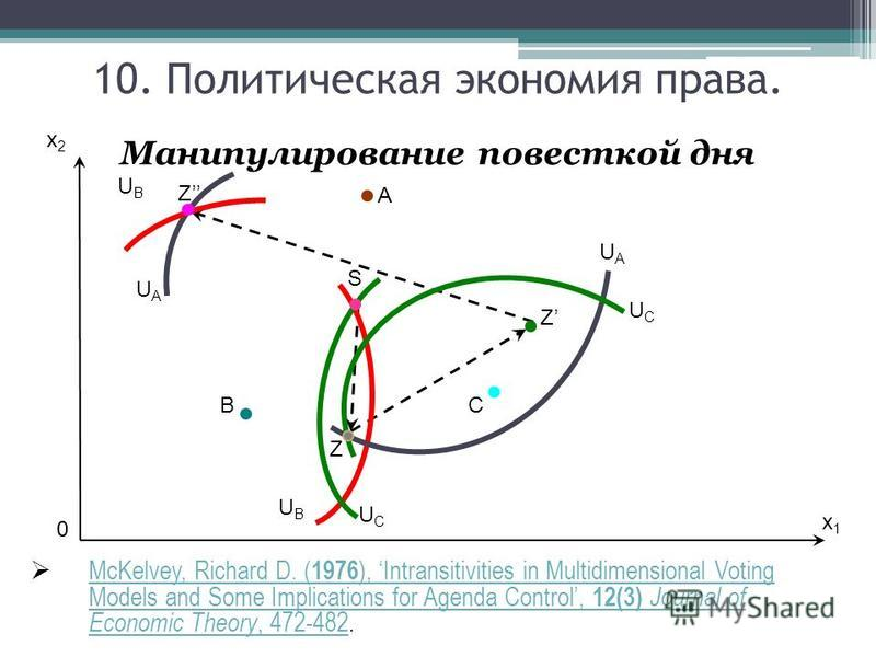 Манипулирование повесткой дня McKelvey, Richard D. ( 1976 ), Intransitivities in Multidimensional Voting Models and Some Implications for Agenda Control, 12(3) Journal of Economic Theory, 472-482. McKelvey, Richard D. ( 1976 ), Intransitivities in Mu