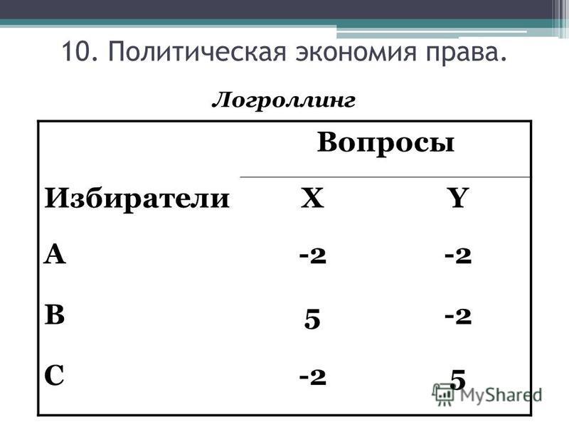 Логроллинг Вопросы ИзбирателиXY A-2 B5 C 5 10. Политическая экономия права.