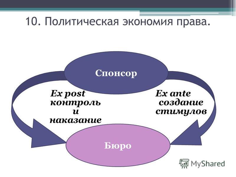Ex post контроль и наказание Спонсор Бюро Ex ante создание стимулов 10. Политическая экономия права.