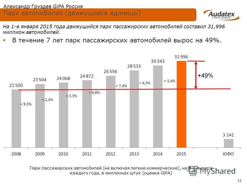 11 На 1-е января 2015 года движущийся парк пассажирских автомобилей составил 31,996 миллион автомобилей. В течение 7 лет парк пассажирских автомобилей вырос на 49%. + 2,4% + 6,8% + 9,3% + 3,3% + 5,4% +49% + 7,4% + 6,3% Александр Груздев GiPA Россия П