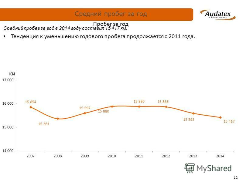 12 Пробег за год Средний пробег за год в 2014 году составил 15 417 км. Тенденция к уменьшению годового пробега продолжается с 2011 года. км Средний пробег за год