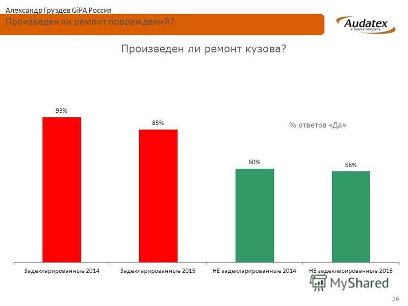 16 Произведен ли ремонт кузова? Александр Груздев GiPA Россия Произведен ли ремонт повреждений? % ответов «Да»
