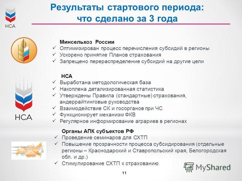 Результаты стартового периода: что сделано за 3 года Минсельхоз России Оптимизирован процесс перечисления субсидий в регионы Ускорено принятие Планов страхования Запрещено перераспределение субсидий на другие цели НСА Выработана методологическая база