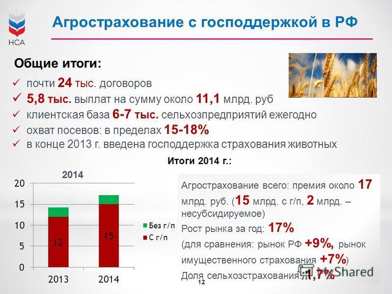 Агрострахование с господдержкой в РФ почти 24 тыс. договоров 5,8 тыс. выплат на сумму около 11,1 млрд. руб клиентская база 6-7 тыс. сельхозпредприятий ежегодно охват посевов: в пределах 15-18% в конце 2013 г. введена господдержка страхования животных