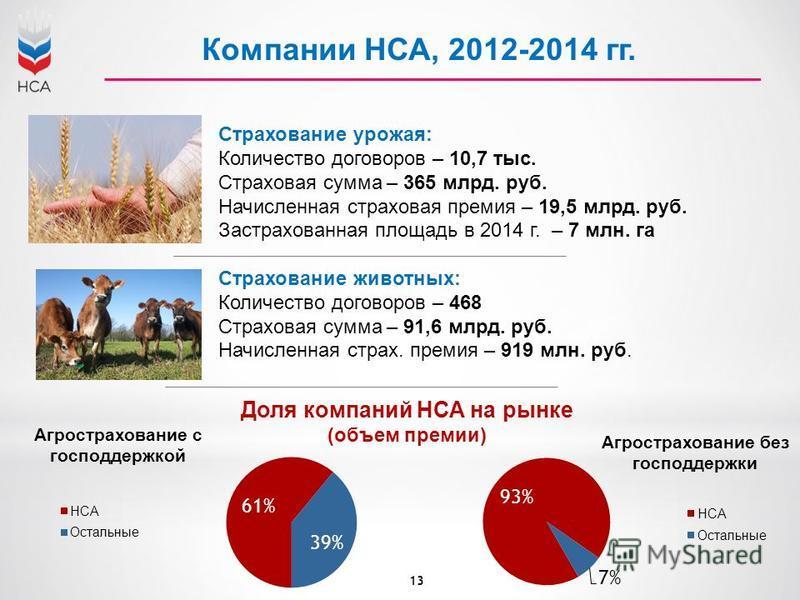 Компании НСА, 2012-2014 гг. Страхование урожая: Количество договоров – 10,7 тыс. Страховая сумма – 365 млрд. руб. Начисленная страховая премия – 19,5 млрд. руб. Застрахованная площадь в 2014 г. – 7 млн. га Страхование животных: Количество договоров –