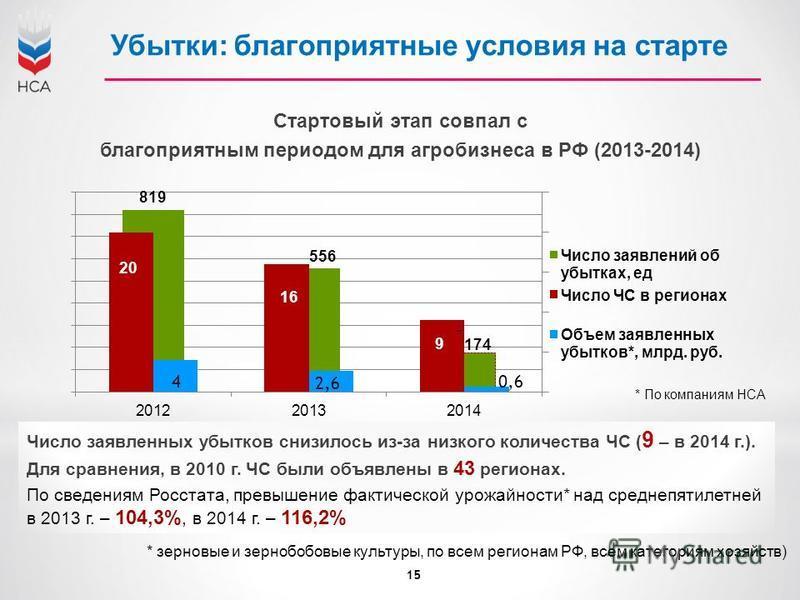 Стартовый этап совпал с благоприятным периодом для агробизнеса в РФ (2013-2014) Убытки: благоприятные условия на старте 15 Число заявленных убытков снизилось из-за низкого количества ЧС ( 9 – в 2014 г.). Для сравнения, в 2010 г. ЧС были объявлены в 4