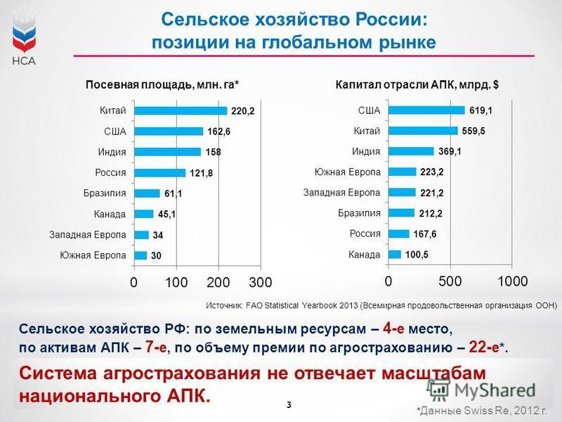 3 Сельское хозяйство России: позиции на глобальном рынке Источник: FAO Statistical Yearbook 2013 (Всемирная продовольственная организация ООН) Сельское хозяйство РФ: по земельным ресурсам – 4- е место, по активам АПК – 7- е, по объему премии по агрос