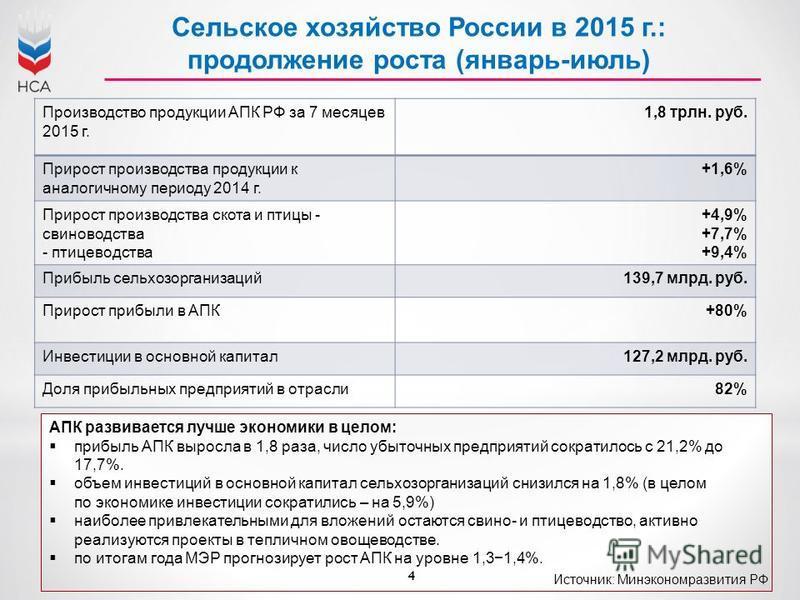 4 Сельское хозяйство России в 2015 г.: продолжение роста (январь-июль) Производство продукции АПК РФ за 7 месяцев 2015 г. 1,8 трлн. руб. Прирост производства продукции к аналогичному периоду 2014 г. +1,6% Прирост производства скота и птицы - свиновод