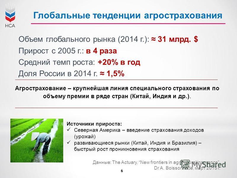 6 Данные: The Actuary, New frontiers in agricultural insurance, Dr A. Boissonnade, март 2015 г. Глобальные тенденции агрострахования Объем глобального рынка (2014 г.): 31 млрд. $ Прирост с 2005 г.: в 4 раза Средний темп роста: +20% в год Доля России