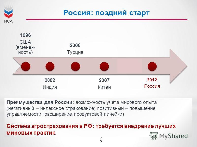 9 Преимущества для России: возможюность учета мирового опыта (негативный – индексное страхование; позитивный – повышение управляемости, расширение продуктовой линейки) Система агрострахования в РФ: требуется внедрение лучших мировых практик. 1996 США