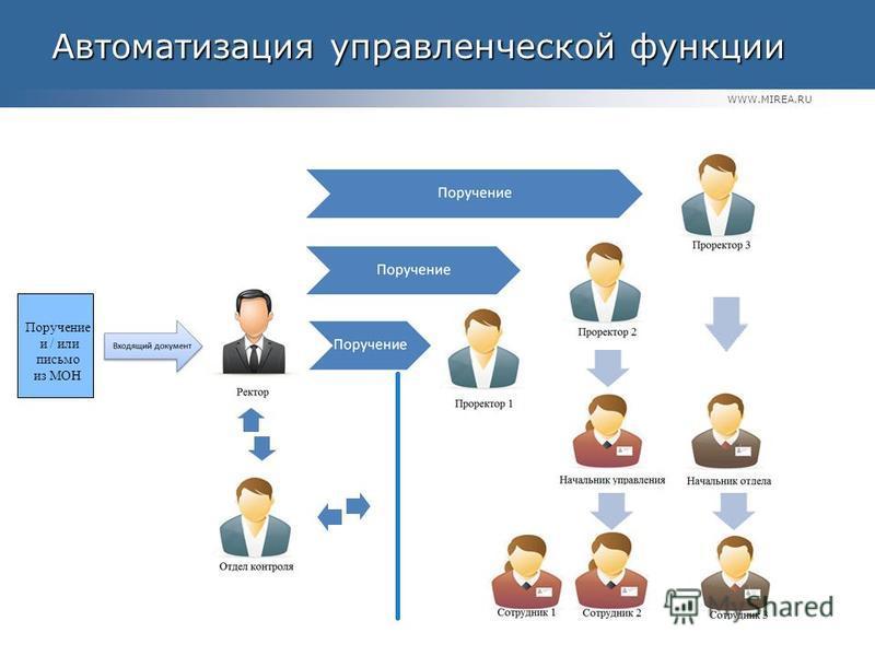 WWW.MIREA.RU Автоматизация управленческой функции Автоматизация управленческой функции Поручение и / или письмо из МОН