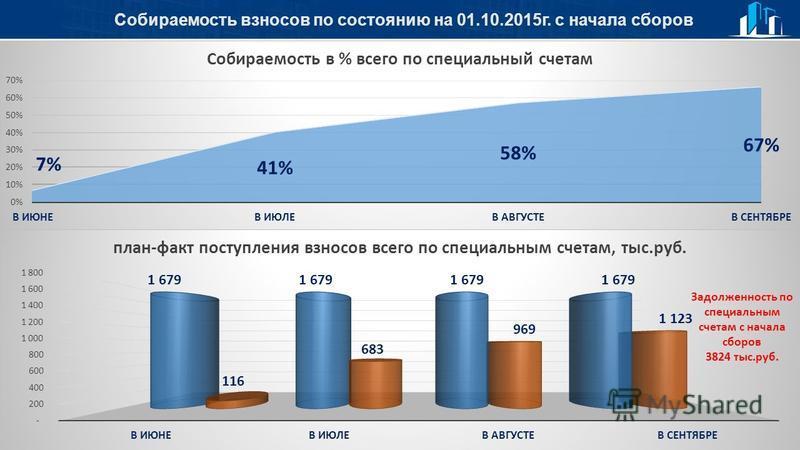 Собираемость взносов по состоянию на 01.10.2015 г. с начала сборов Задолженность по специальным счетам с начала сборов 3824 тыс.руб.