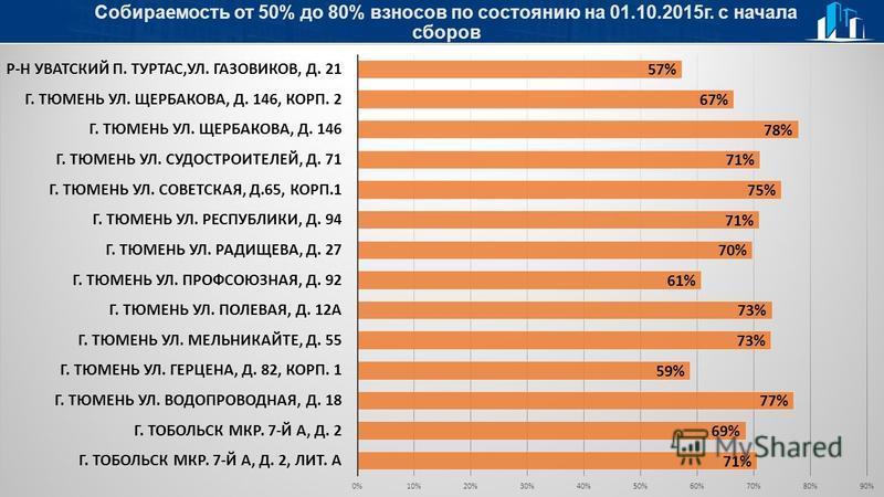Собираемость от 50% до 80% взносов по состоянию на 01.10.2015 г. с начала сборов