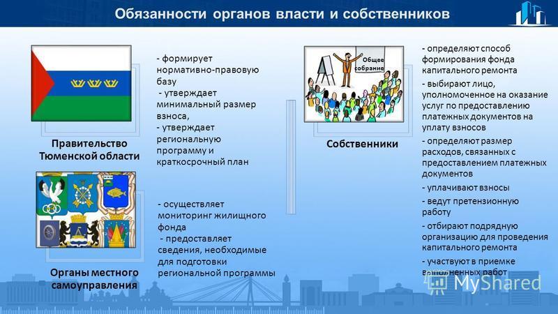 Обязанности органов власти и собственников Правительство Тюменской области - формирует нормативно-правовую базу - утверждает минимальный размер взноса, - утверждает региональную программу и краткосрочный план Органы местного самоуправления - осуществ
