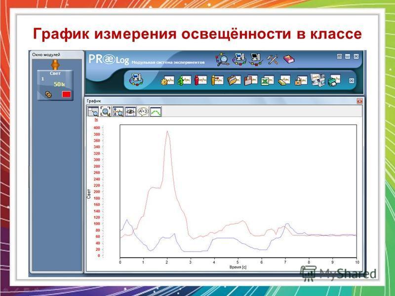 График измерения освещённости в классе