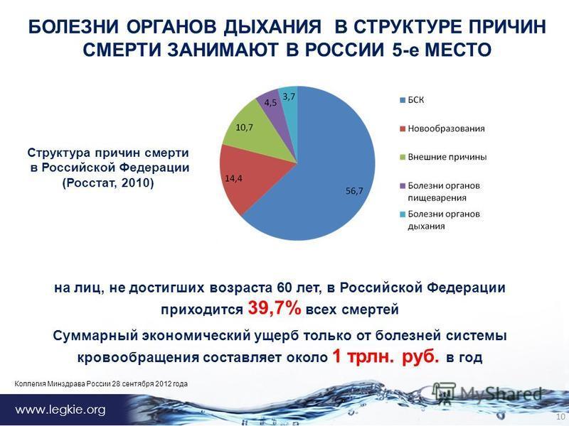 www.legkie.org БОЛЕЗНИ ОРГАНОВ ДЫХАНИЯ В СТРУКТУРЕ ПРИЧИН СМЕРТИ ЗАНИМАЮТ В РОССИИ 5-е МЕСТО 10 на лиц, не достигших возраста 60 лет, в Российской Федерации приходится 39,7% всех смертей Суммарный экономический ущерб только от болезней системы кровоо