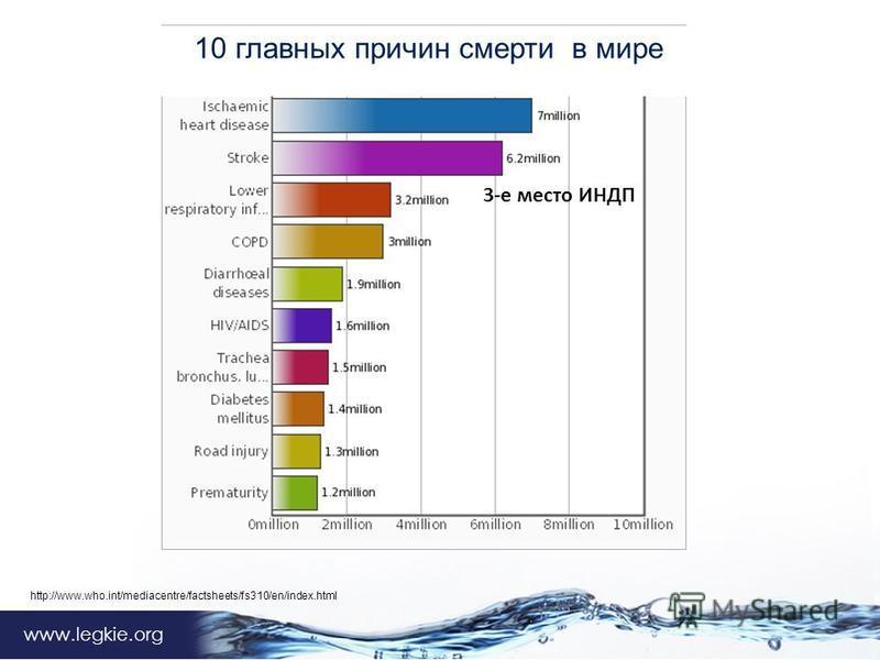 www.legkie.org http://www.who.int/mediacentre/factsheets/fs310/en/index.html 10 главных причин смерти в мире 3-е место ИНДП