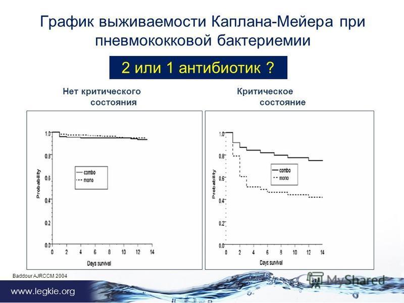 Владимир Архипов www.legkie.org График выживаемости Каплана-Мейера при пневмококковой бактериемии Нет критического Критическое состояния состояние Baddour AJRCCM 2004 2 или 1 антибиотик ?