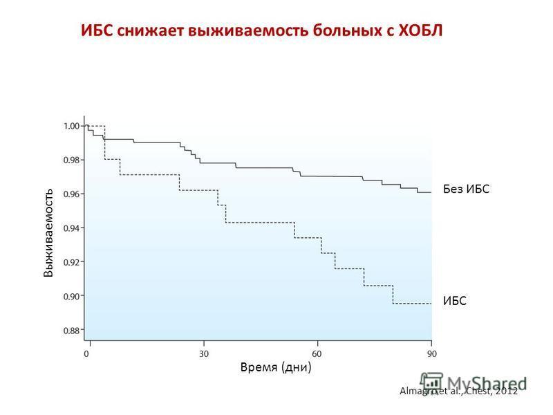 ИБС снижает выживаемость больных с ХОБЛ ИБС Без ИБС Выживаемость Время (дни) Almagro et al., Chest, 2012