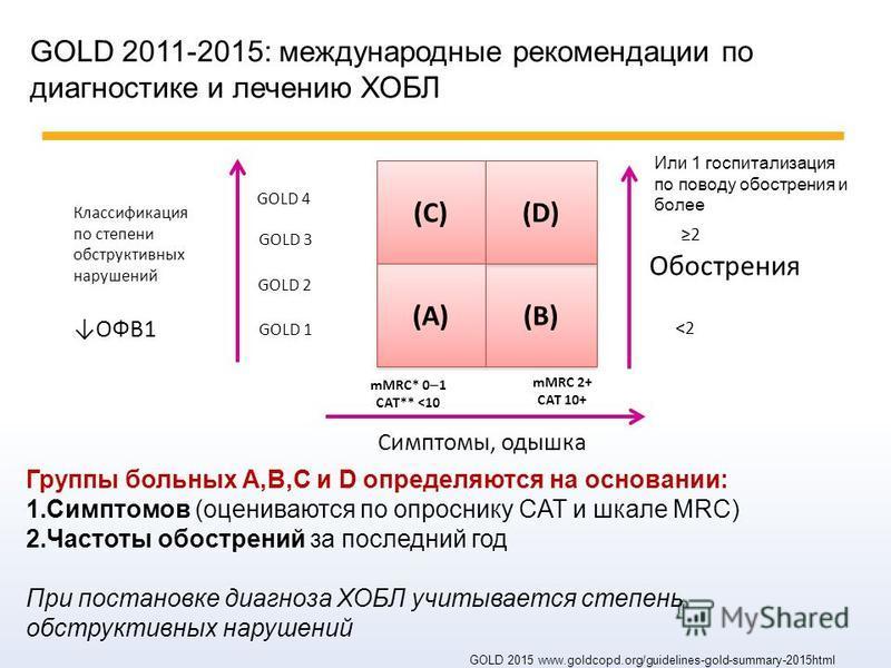 (C) (B) (D) (A) 2 <2 GOLD 1 GOLD 2 GOLD 3 GOLD 4 mMRC 2+ CAT 10+ mMRC* 0 1 CAT** <10 GOLD 2015 www.goldcopd.org/guidelines-gold-summary-2015html ОФВ1 Симптомы, одышка Обострения Группы больных A,B,C и D определяются на основании: 1. Симптомов (оценив
