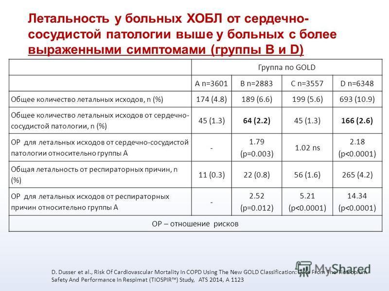 Группа по GOLD A n=3601B n=2883C n=3557D n=6348 Общее количество летальных исходов, n (%) 174 (4.8)189 (6.6)199 (5.6)693 (10.9) Общее количество летальных исходов от сердечно- сосудистой патологии, n (%) 45 (1.3)64 (2.2)45 (1.3)166 (2.6) ОР для летал