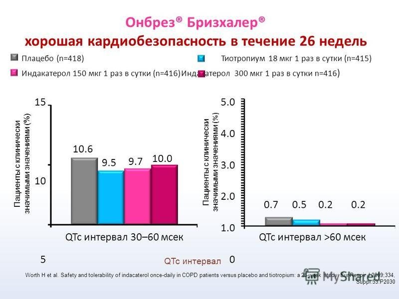 Oнбрез® Бризхалер® хорошая кардиобезопасность в течение 26 недель QTc интервал 30–60 мсек Пациенты с клинически значимыми значениями (%) 15 10 5 10.6 9.5 9.7 10.0 Плацебо (n=418) Тиотропиум 18 мкг 1 раз в сутки (n=415) Индакатерол 150 мкг 1 раз в сут