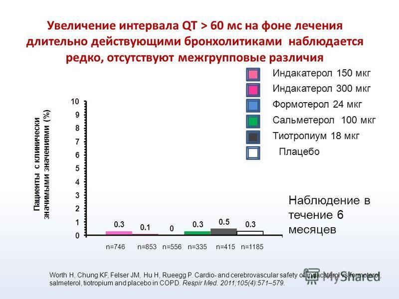 Увеличение интервала QT > 60 мс на фоне лечения длительно действующими бронхолитиками наблюдается редко, отсутствуют межгрупповые различия Индакатерол 150 мкг Индакатерол 300 мкг Формотерол 24 мкг Сальметерол 100 мкг Тиотропиум 18 мкг Плацебо Worth H