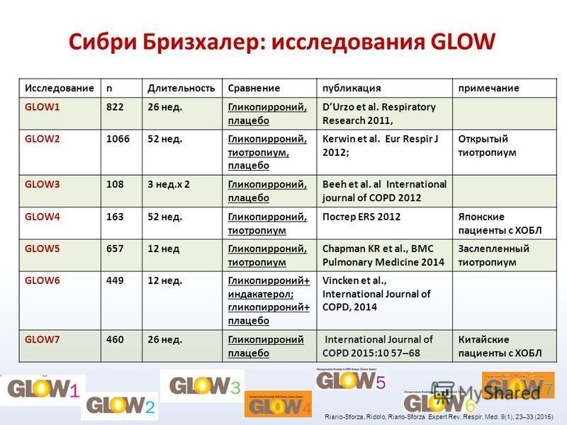 Сибри Бризхалер: исследования GLOW Исследованиеn ДлительностьСравнениепубликацияпримечание GLOW182226 нед.Гликопирроний, плацебо DUrzo et al. Respiratory Research 2011, GLOW2106652 нед.Гликопирроний, тиотропиум, плацебо Kerwin et al. Eur Respir J 201