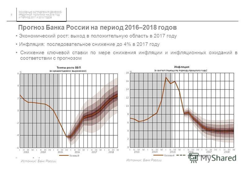 ОСНОВНЫЕ НАПРАВЛЕНИЯ ДЕНЕЖНО- КРЕДИТНОЙ ПОЛИТИКИ НА 2016 ГОД И ПЕРИОД 2017 И 2018 ГОДОВ 6 Прогноз Банка России на период 2016–2018 годов Экономический рост: выход в положительную область в 2017 году Инфляция: последовательное снижение до 4% в 2017 го