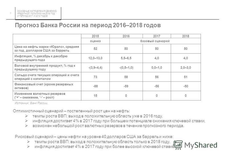 ОСНОВНЫЕ НАПРАВЛЕНИЯ ДЕНЕЖНО- КРЕДИТНОЙ ПОЛИТИКИ НА 2016 ГОД И ПЕРИОД 2017 И 2018 ГОДОВ 7 Источник: Банк России. Прогноз Банка России на период 2016–2018 годов Рисковый сценарий – цены нефти на уровне 40 долларов США за баррель и ниже: темпы роста ВВ