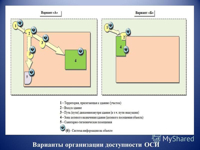 Варианты организации доступности ОСИ