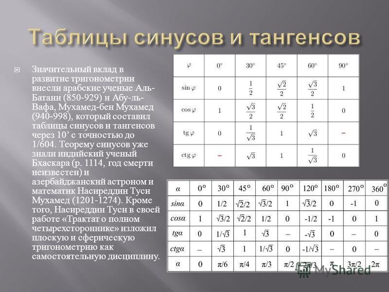 Значительный вклад в развитие тригонометрии внесли арабские ученые Аль - Батани (850-929) и Абу - ль - Вафа, Мухамед - бен Мухамед (940-998), который составил таблицы синусов и тангенсов через 10 с точностью до 1/604. Теорему синусов уже знали индийс