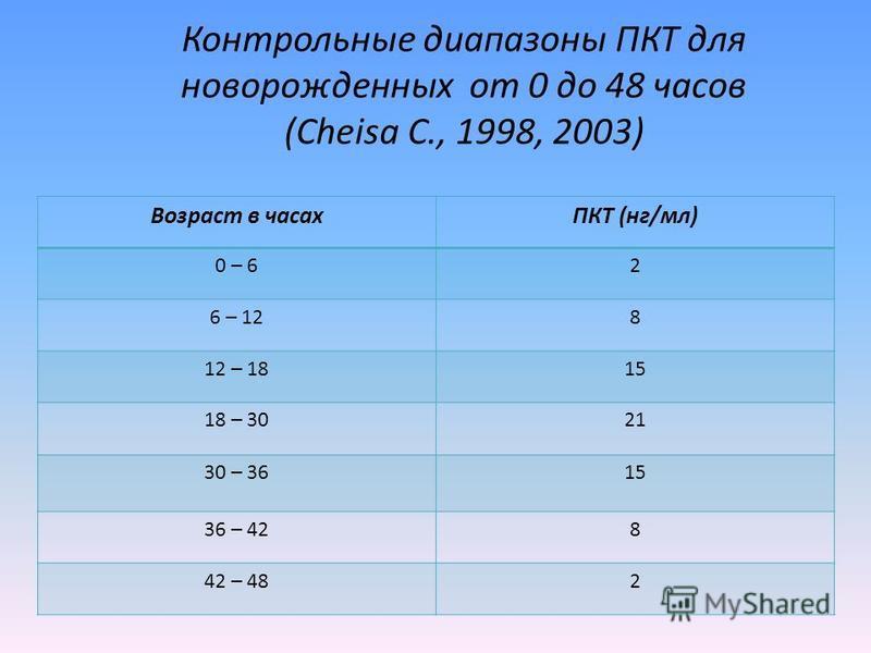 Контрольные диапазоны ПКТ для новорожденных от 0 до 48 часов (Cheisa C., 1998, 2003) Возраст в часахПКТ (нг/мл) 0 – 62 6 – 128 12 – 1815 18 – 3021 30 – 3615 36 – 428 42 – 482