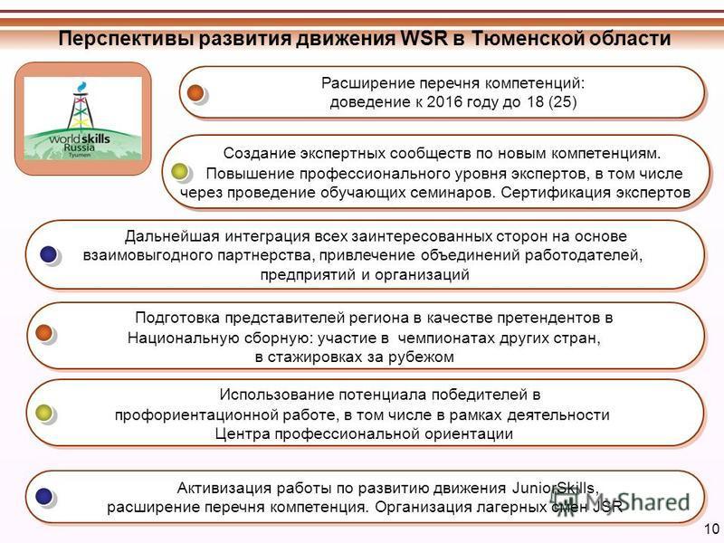 10 Перспективы развития движения WSR в Тюменской области Активизация работы по развитию движения JuniorSkills, расширение перечня компетенция. Организация лагерных смен JSR Активизация работы по развитию движения JuniorSkills, расширение перечня комп