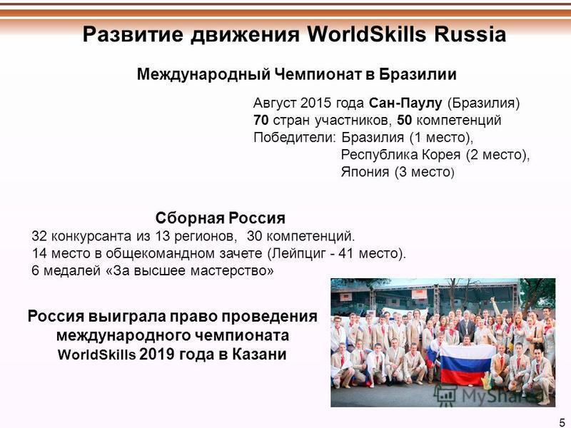 Развитие движения WorldSkills Russia 5 Россия выиграла право проведения международного чемпионата WorldSkills 2019 года в Казани Международный Чемпионат в Бразилии Август 2015 года Сан-Паулу (Бразилия) 70 стран участников, 50 компетенций Победители: