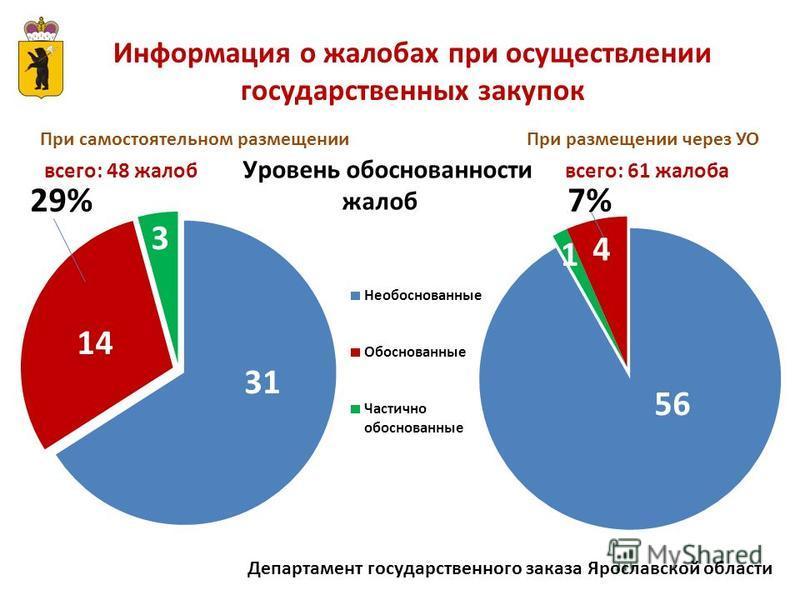 Департамент государственного заказа Ярославской области Информация о жалобах при осуществлении государственных закупок