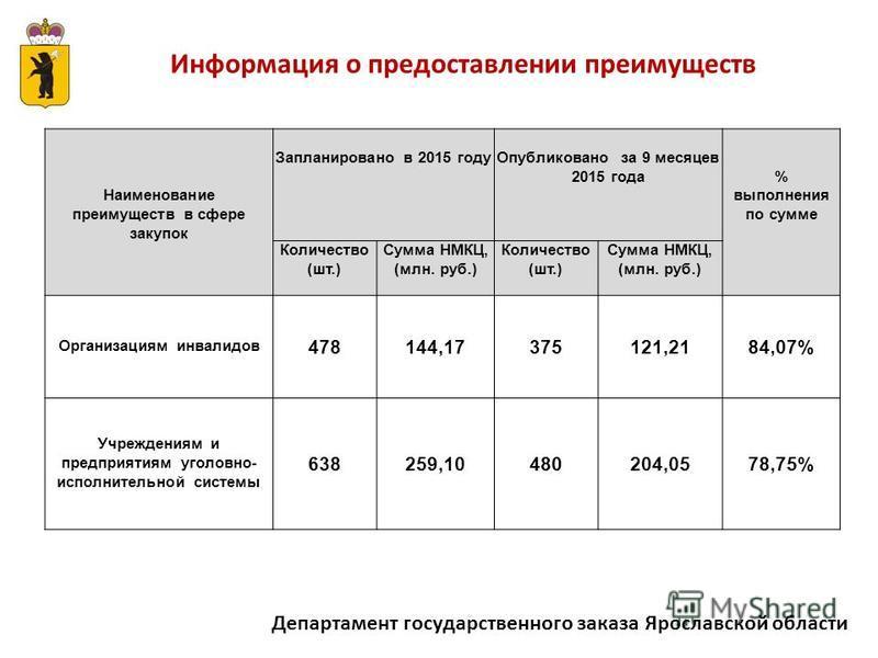 Департамент государственного заказа Ярославской области Информация о предоставлении преимуществ Наименование преимуществ в сфере закупок Запланировано в 2015 году Опубликовано за 9 месяцев 2015 года% выполнения по сумме Количество (шт.) Сумма НМКЦ, (