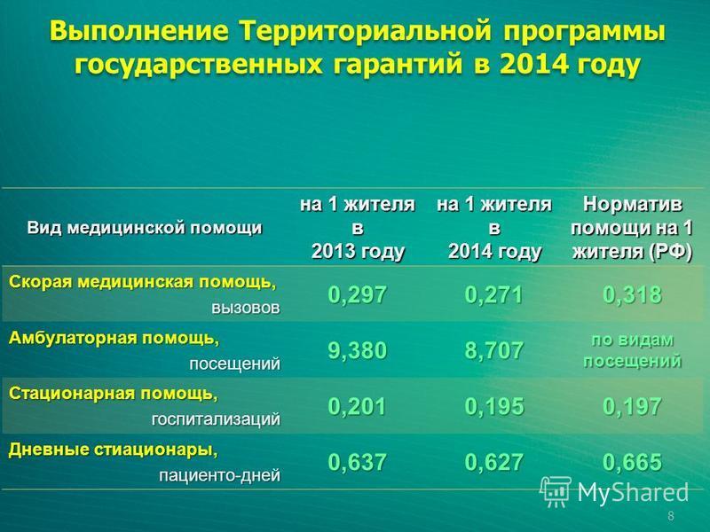 Вид медицинской помощи на 1 жителя в 2013 году на 1 жителя в 2014 году Норматив помощи на 1 жителя (РФ) Скорая медицинская помощь, вызовов 0,2970,2710,318 Амбулаторная помощь, посещений 9,3808,707 по видам посещений Стационарная помощь, госпитализаци