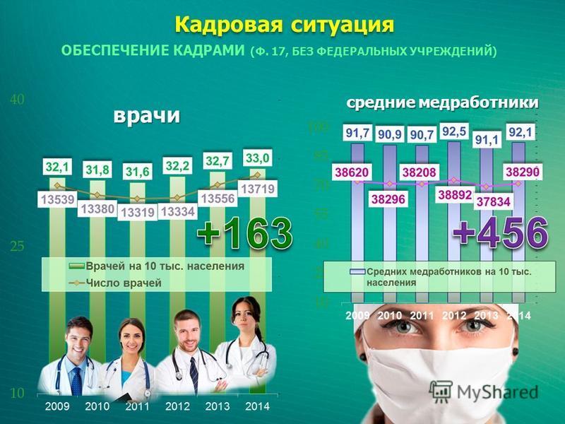 Кадровая ситуация ОБЕСПЕЧЕНИЕ КАДРАМИ (Ф. 17, БЕЗ ФЕДЕРАЛЬНЫХ УЧРЕЖДЕНИЙ) врачи средние медработники