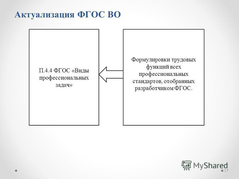 Актуализация ФГОС ВО 17 П.4.4 ФГОС «Виды профессиональных задач» Формулировки трудовых функций всех профессиональных стандартов, отобранных разработчиком ФГОС.