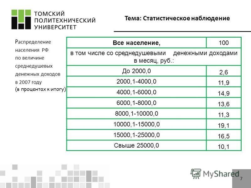 Тема: Статистическое наблюдение 7 Р аспределение населения РФ по величине среднедушевых денежных доходов в 2007 году (в процентах к итогу) Все население,100 в том числе со среднедушевыми денежными доходами в месяц, руб.: До 2000,0 2,6 2000,1-4000,0 1