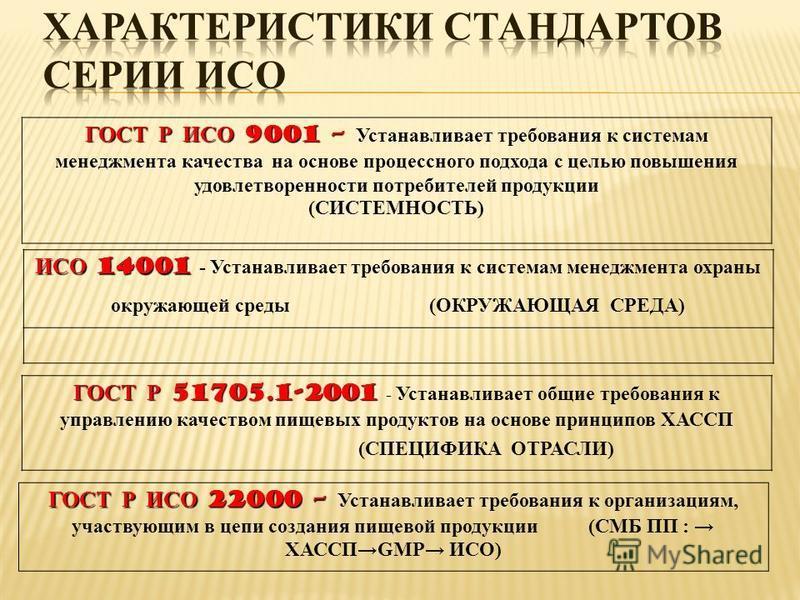 ГОСТ Р ИСО 9001 – ГОСТ Р ИСО 9001 – Устанавливает требования к системам менеджмента качества на основе процессного подхода с целью повышения удовлетворенности потребителей продукции (СИСТЕМНОСТЬ) ИСО 14001 ИСО 14001 - Устанавливает требования к систе