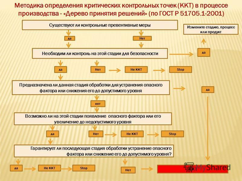 Методика определения критических контрольных точек (ККТ) в процессе производства - «Дерево принятия решений» (по ГОСТ Р 51705.1-2001) Существуют ли контрольные превентивные меры Необходим ли контроль на этой стадии для безопасности Измените стадию, п