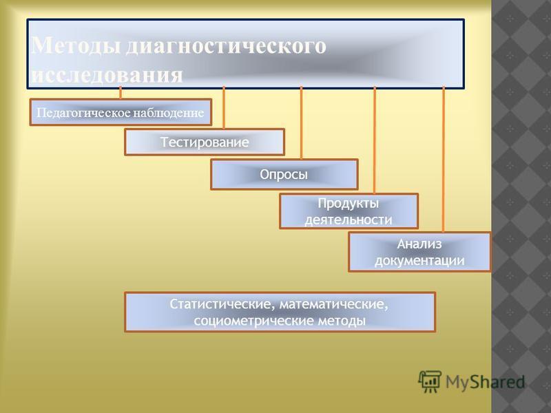 Методы диагностического исследования Педагогическое наблюдение Тестирование Опросы Продукты деятельности Анализ документации Статистические, математические, социометрические методы