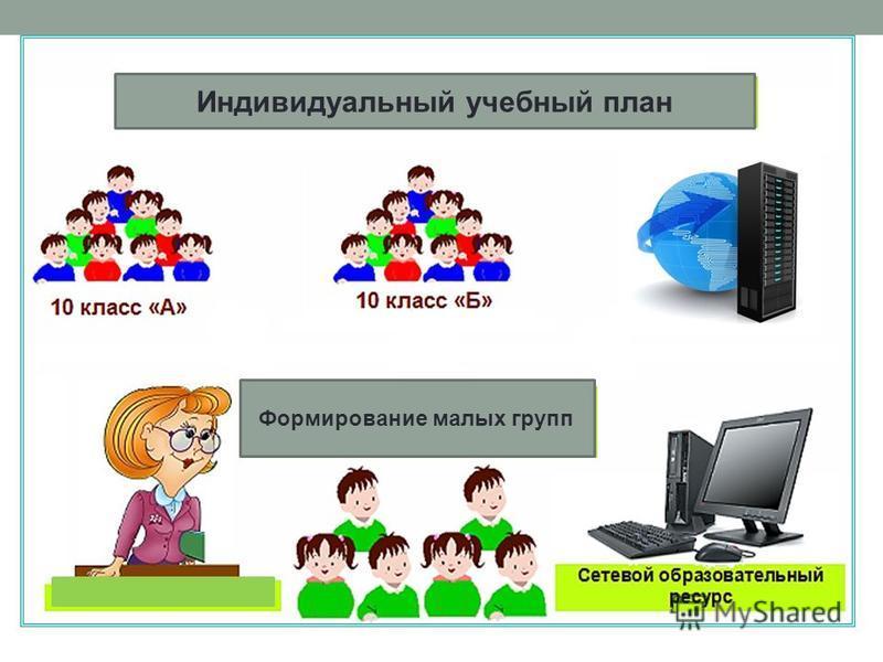 Формирование малых групп Индивидуальный учебный план