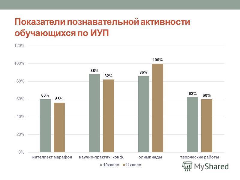 Показатели познавательной активности обучающихся по ИУП