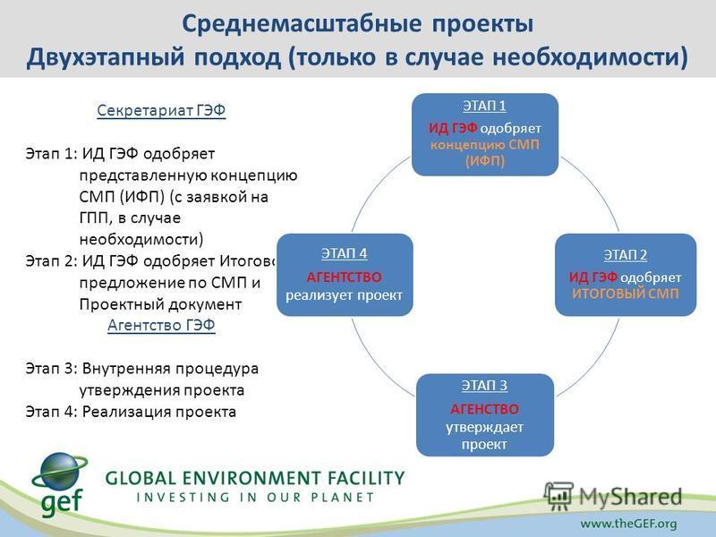 Секретариат ГЭФ Этап 1: ИД ГЭФ одобряет представленную концепцию СМП (ИФП) (с заявкой на ГПП, в случае необходимости) Этап 2: ИД ГЭФ одобряет Итоговое предложение по СМП и Проектный документ Агентство ГЭФ Этап 3: Внутренняя процедура утверждения прое