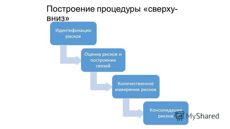 Построение процедуры «сверху- вниз» Идентификация рисков Оценка рисков и построение связей Количественное измерение рисков Консолидация рисков